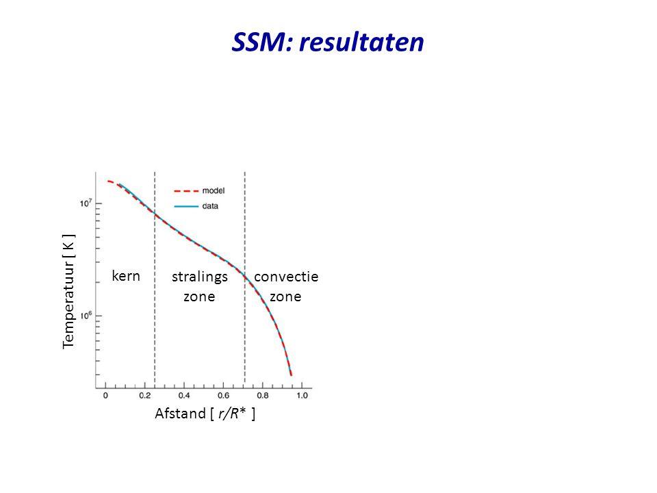 SSM: resultaten kern stralings zone convectie zone Temperatuur [ K ]